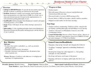 Henderson Model of Care Charter