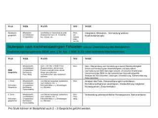Stufenplan nach krankheitsbedingten Fehlzeiten und zur Unterst tzung des Betrieblichen Eingliederungsmanagements BEM gem