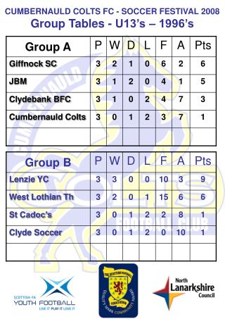 CUMBERNAULD COLTS FC - SOCCER FESTIVAL 2008 Group Tables - U13 s   1996 s