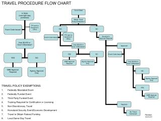 TRAVEL PROCEDURE FLOW CHART