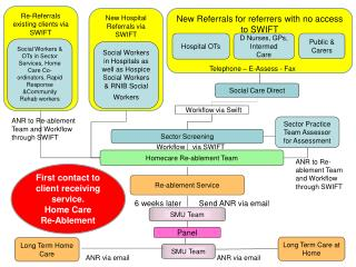 Re-Referrals  existing clients via SWIFT