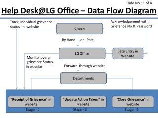 Help DeskLG Office   Data Flow Diagram