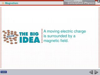 A moving electric charge is surrounded by a magnetic field.
