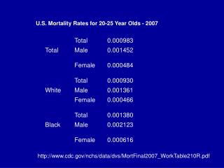 U.S. Mortality Rates for 20-25 Year Olds - 2007