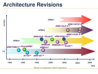 Architecture Revisions