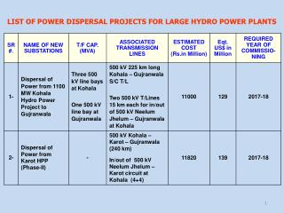 LIST OF POWER DISPERSAL PROJECTS FOR LARGE HYDRO POWER PLANTS