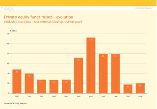 Private equity funds raised - evolution  industry statistics   incremental closings during year