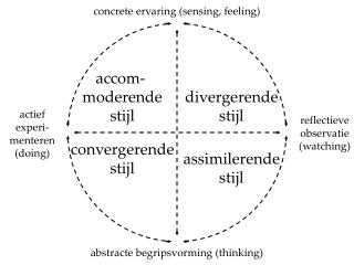 Abstracte begripsvorming thinking