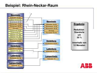 Beispiel: Rhein-Neckar-Raum