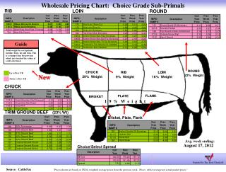 Wholesale Pricing Chart:  Choice Grade Sub-Primals