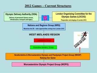 Olympic Delivery Authority ODA Delivery of permanent Games venues, infrastructure, transport and legacy