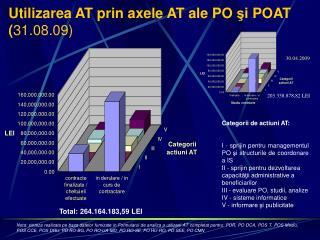 Utilizarea AT prin axele AT ale PO si POAT 31.08.09
