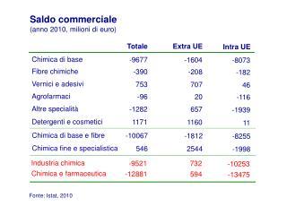 Fonte: Istat, 2010