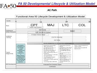 FA 50 Developmental Lifecycle  Utilization Model