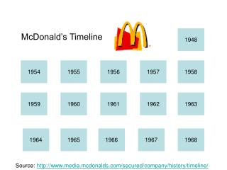 McDonald s Timeline