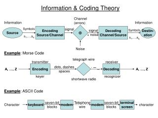 Information  Coding Theory