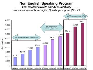 Non English Speaking Program ESL Student Growth and Accountability  since inception of Non-English Speaking Program NESP