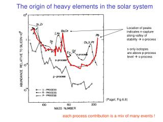 The origin of heavy elements in the solar system