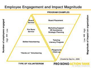 Employee Engagement and Impact Magnitude
