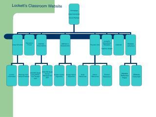 Lockett s Classroom Website