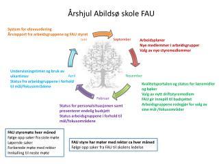 rshjul Abilds  skole FAU