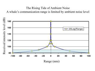 The Rising Tide of Ambient Noise A whale s communication range is limited by ambient noise level