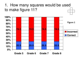 1.  How many squares would be used to make figure 11