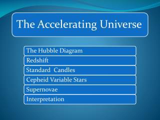 The Hubble Diagram