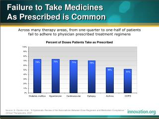 Failure to Take Medicines  As Prescribed is Common
