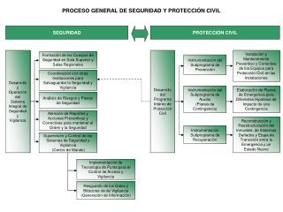 PROCESO GENERAL DE SEGURIDAD Y PROTECCI N CIVIL