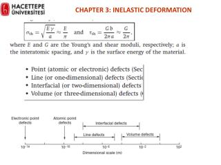 CHAPTER 3: INELASTIC DEFORMATION