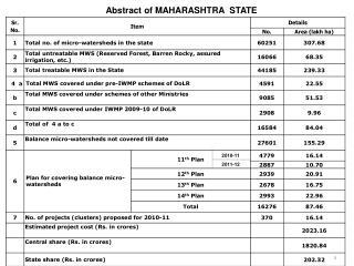 Abstract of MAHARASHTRA  STATE