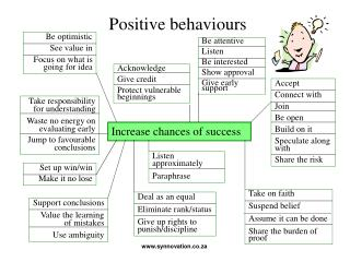 Positive behaviours