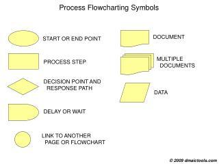 Process Flowcharting Symbols