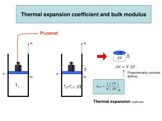 Thermal expansion coefficient and bulk modulus