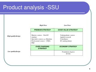 Product analysis -SSU