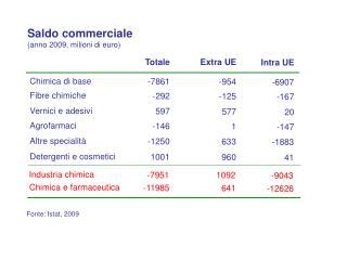 Fonte: Istat, 2009