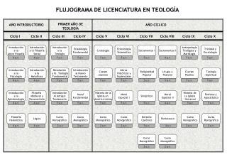 FLUJOGRAMA DE LICENCIATURA EN TEOLOG A