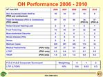 OH Performance 2006 - 2010