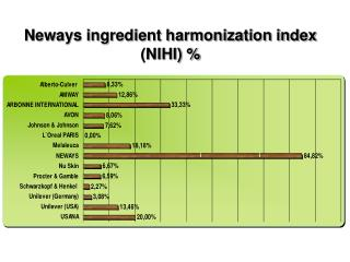 Neways ingredient harmonization index NIHI