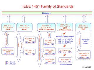 IEEE 1451.1 IEEE P1451.0 NCAP