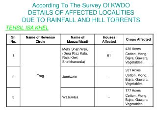 According To The Survey Of KWDO  DETAILS OF AFFECTED LOCALITIES DUE TO RAINFALL AND HILL TORRENTS