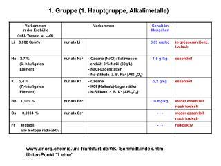 1. Gruppe 1. Hauptgruppe, Alkalimetalle