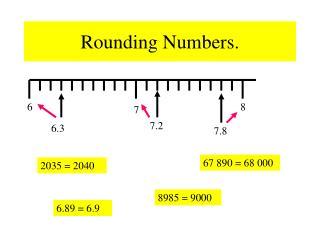 Rounding Numbers.