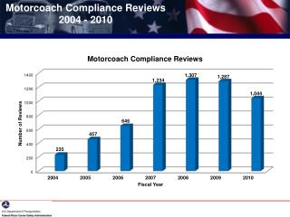 Motorcoach Compliance Reviews  2004 - 2010