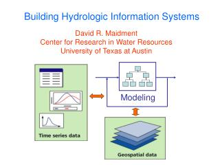 Building Hydrologic Information Systems