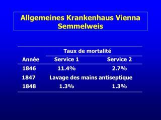 Allgemeines Krankenhaus Vienna Semmelweis