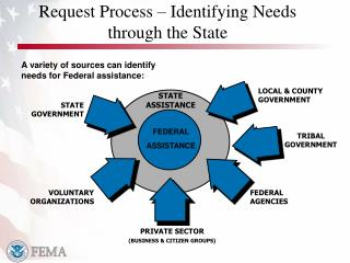 Request Process   Identifying Needs through the State