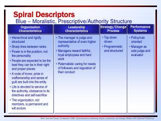 Spiral Descriptors