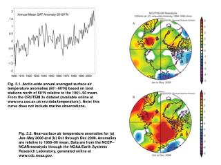 Fig. 5.1. Arctic-wide annual averaged surface air temperature anomalies 60  90 N based on land stations north of 60 N re